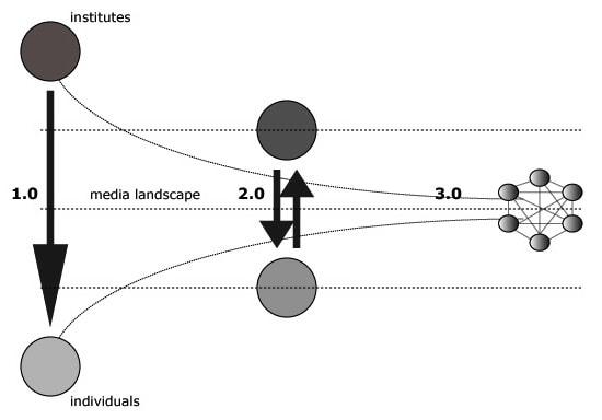 Netwerkmodel Marco Derksen 7i voor netwerkorganisatie