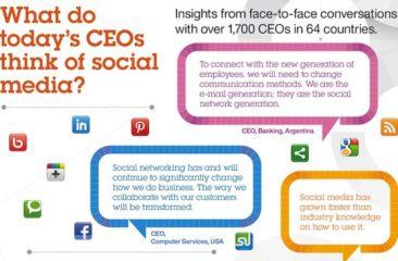 Inzet social media kritische succesfactor