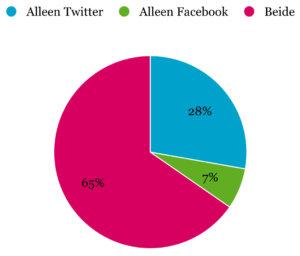 Aanwezigheid woningcorporaties op sociale media