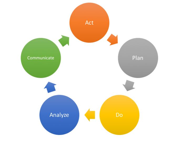 Databedreven - Model Plan Do Analyze Communicate Act