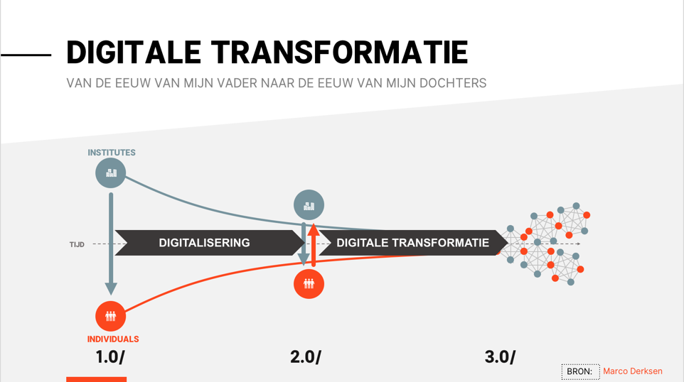 Model fasen digitale transformatie - Marco Derksen