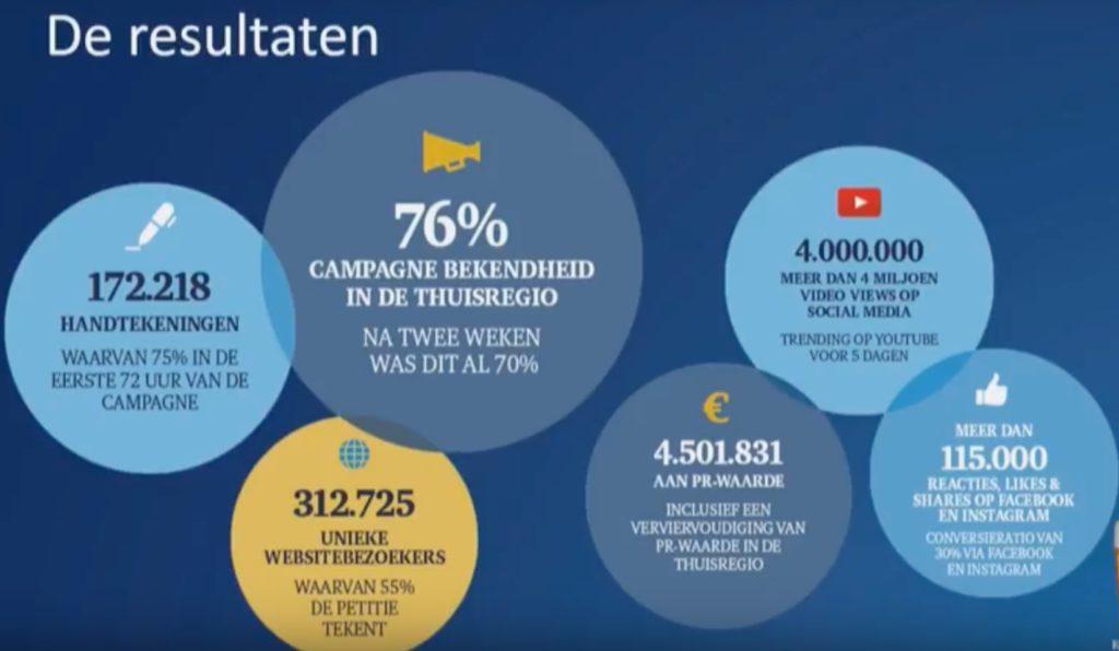 Resulaten campagne Bavaria