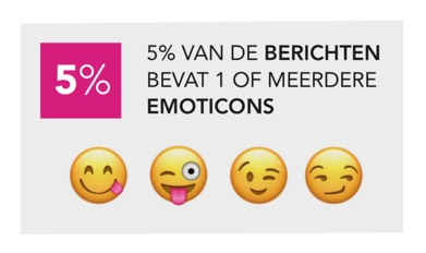 Stand van webcare - Grafiek Emoticons