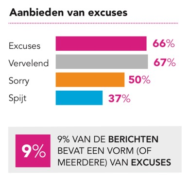Stand van webcare - Grafiek Excuses
