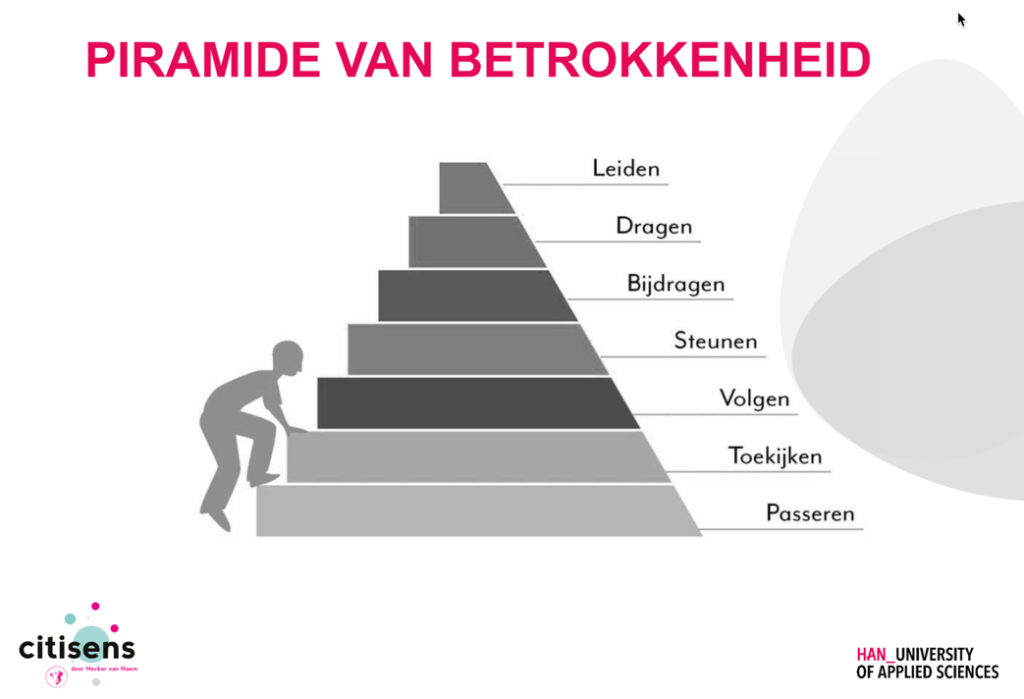 Piramide van betrokkenheid