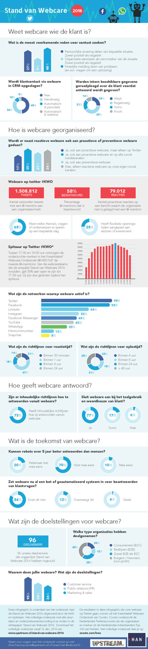 Infographic Stand van Webcare 2016