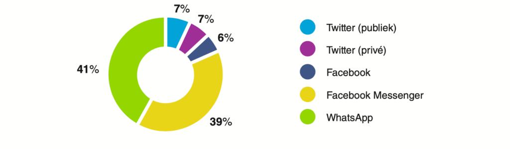 Top 5 social media kanalen met meeste binnenkomende reacties