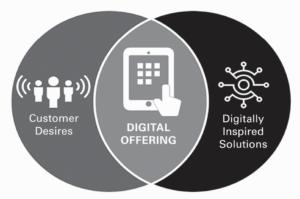 Veranderende klantbehoeften door digitale technieken
