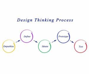 innovatie-Design-Thinking